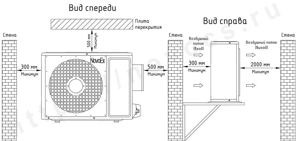 Установочные размеры наружного блока кондиционера во взрывозащищенном исполнении NovoEx novocs.ru