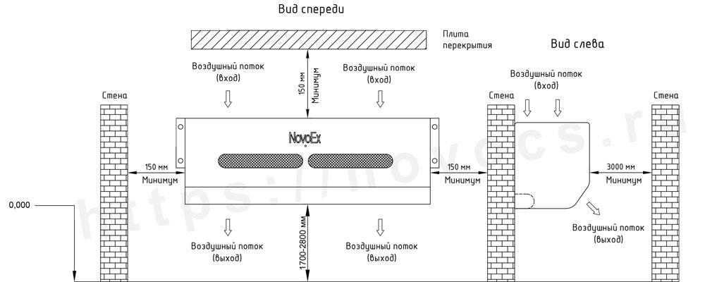 Установочные размеры настенного кондиционера NovoEx во взрывозащищенном исполнении novocs.ru